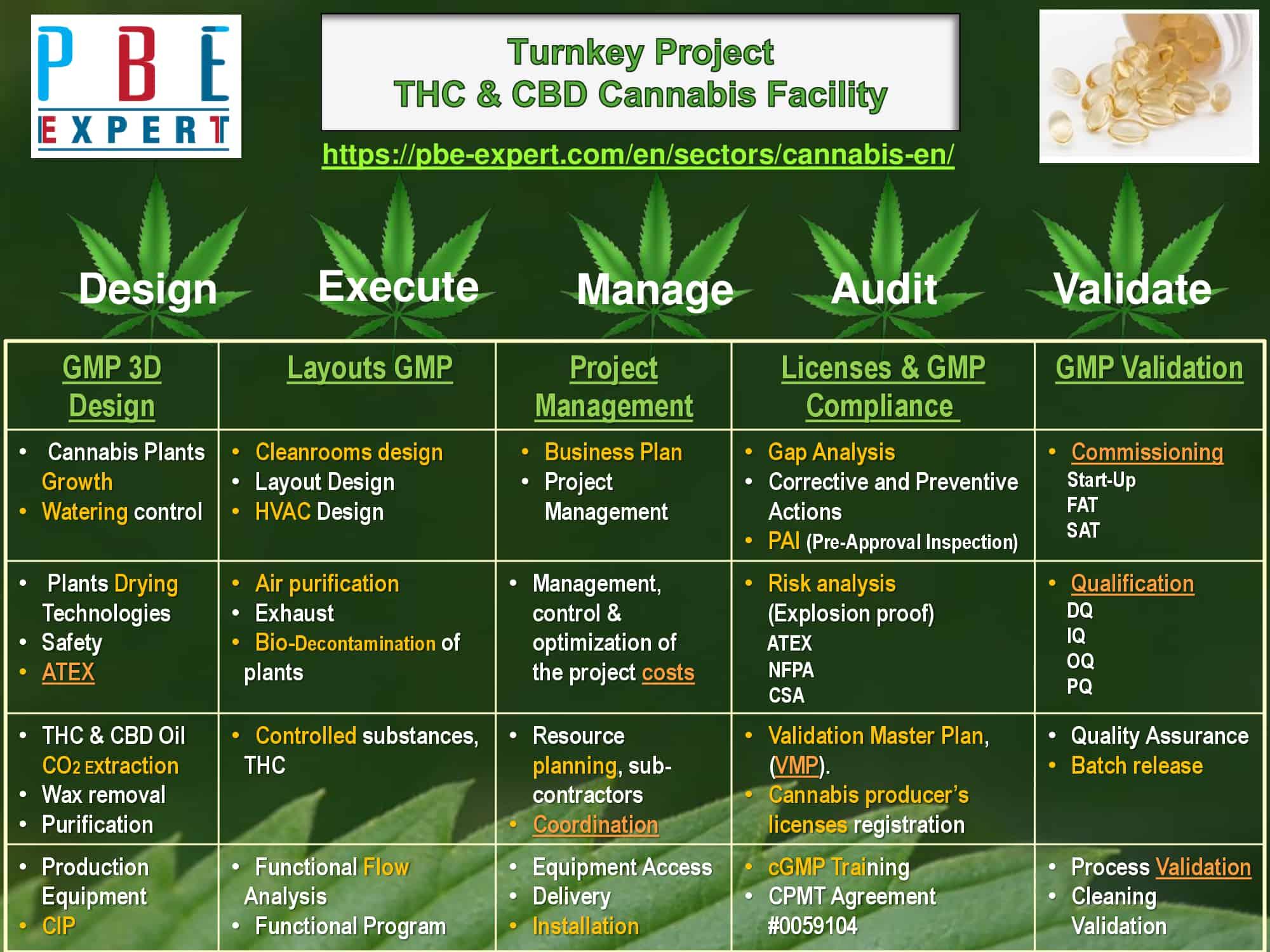 Cannabis THC and CBD - PBE Expert Inc